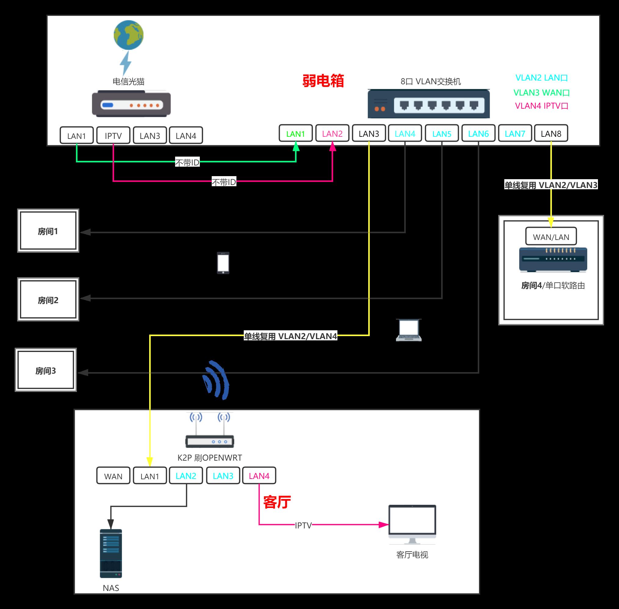 单线复用家庭网络拓扑图2.png